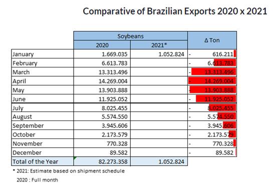 Exportação de Soja no BRasil em 2020 e em 2021. Dados da ANEC resumidos pela Call Export