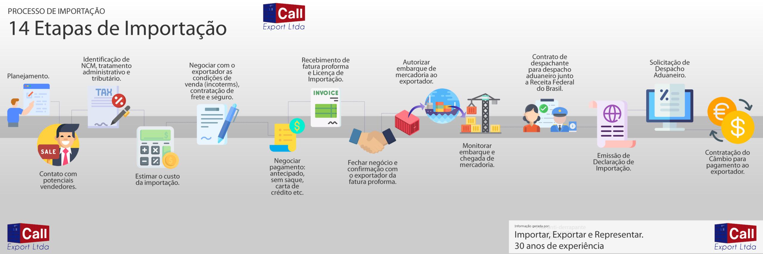 Fluxograma de Importação da Call Export. Imagem: SNC Mídia.